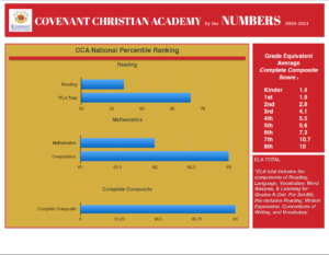 CCA by the numbers 2021